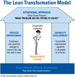 Lean Transformation Model Picture from Lean Global Network